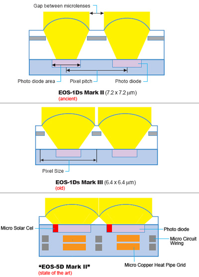 5D2 Sensor Design Diagram