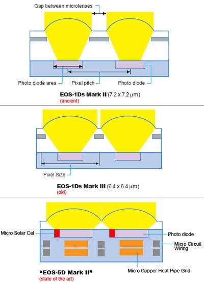 5D2 Sensor Design Diagram