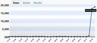 Traffic to my blog increased after Loeb & Loeb implemented their online marketing plan for my blog.