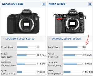 DXO Mark D7000 and 60D scores