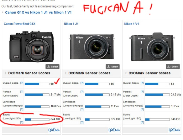 The Powershot G1X Fucking Rocks